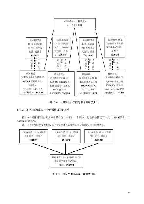 ISTC《中国标准文本编码》国家标准使用说明